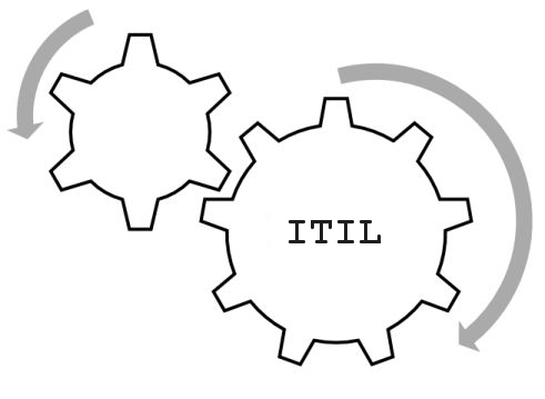 Manual ITIL