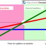 Cálculo del punto de equilibrio económico
