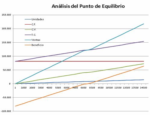 grafica_punto_de_equilibrio