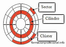 estructura_disco_duro