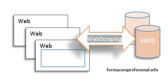 Guías y tutoriales sobre web scraping
